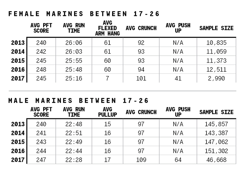 Initial PFT Results Are In. Here's How Marines Between ...