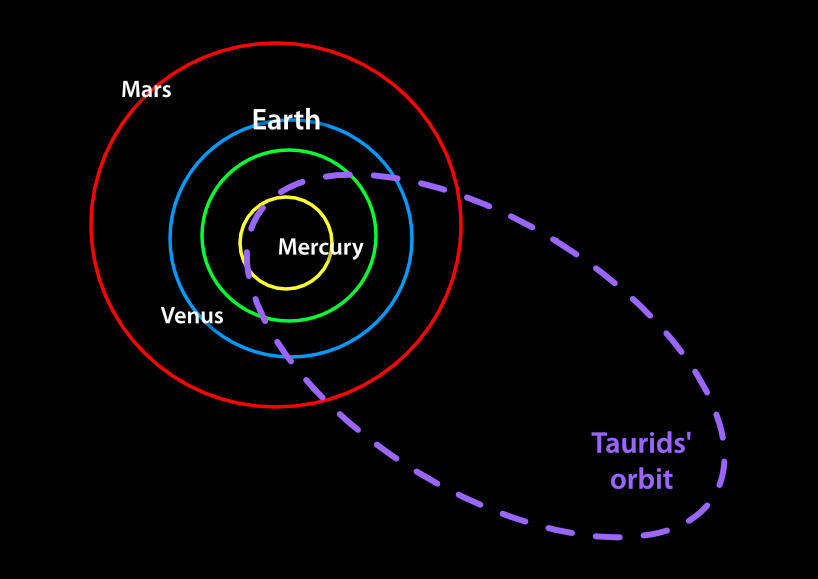 The Taurids' Elipitical Orbit.
