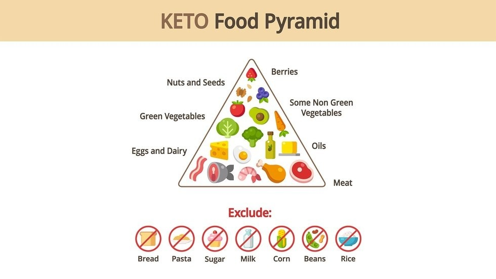 ketogenic diet effect on mental health