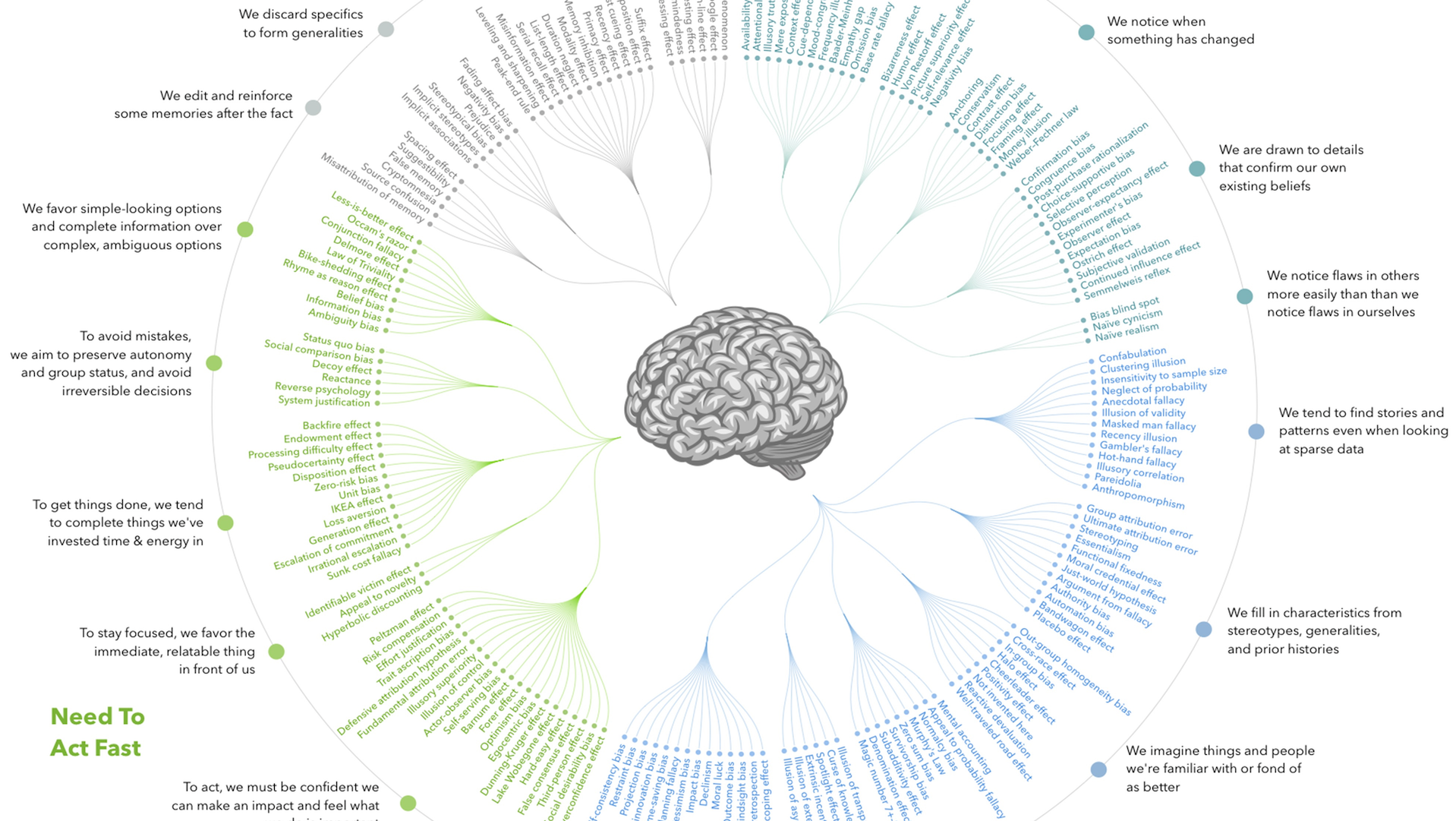 This giant cognitive bias codex will transform your understanding of yourself