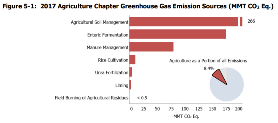 Latest Agriculture Emissions Data Show Rise of Factory Farms