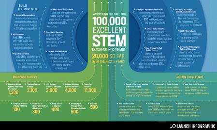 100,000 STEM Teachers in 10 Years