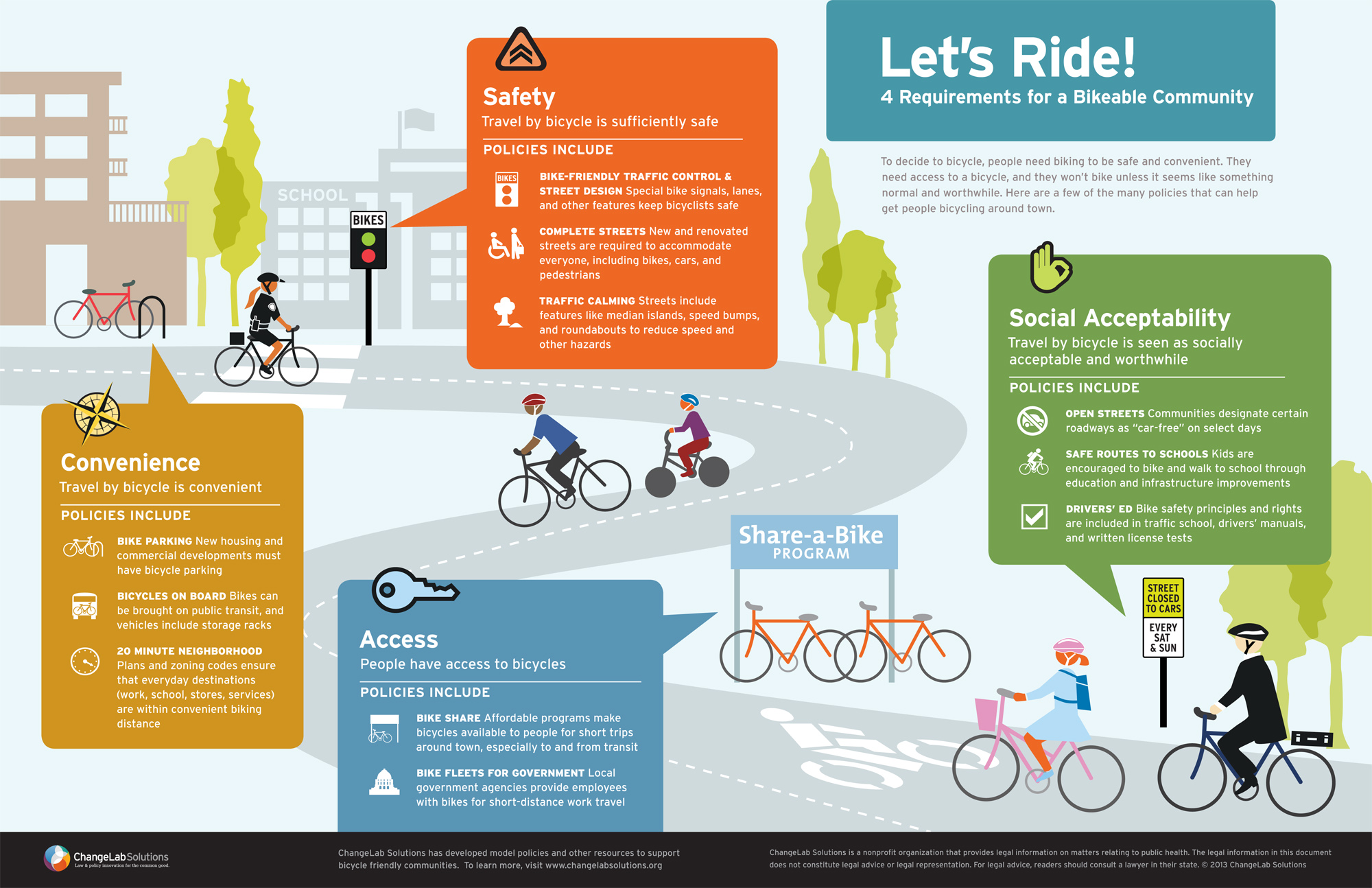 Four Requirements For A Bikeable City Good