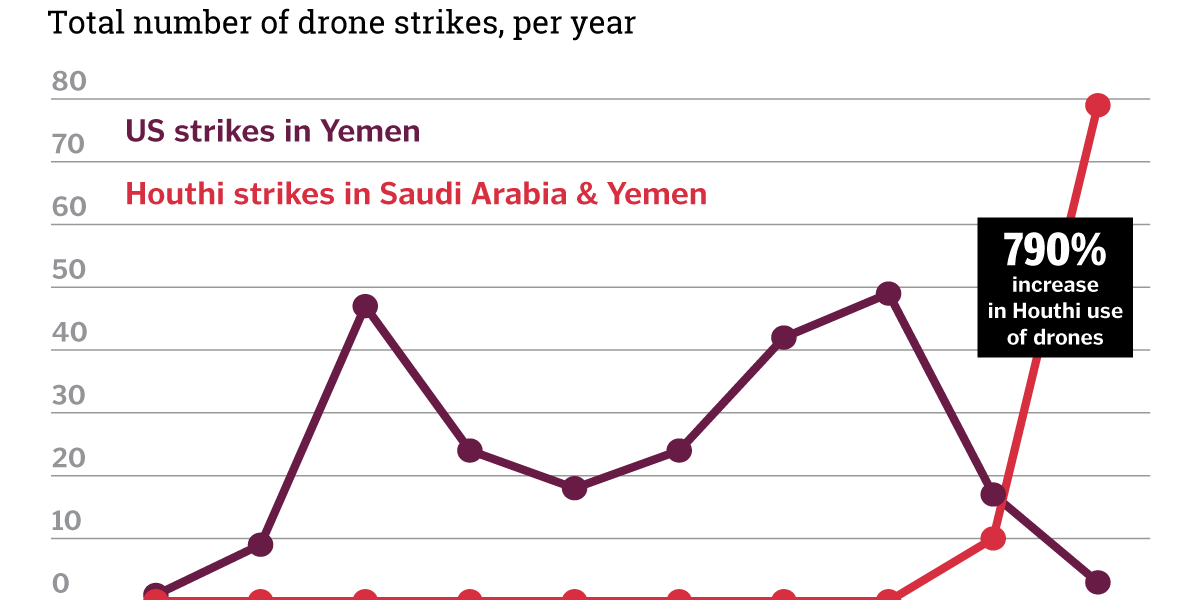 Graphic Truth: Droning On, The Yemen Case