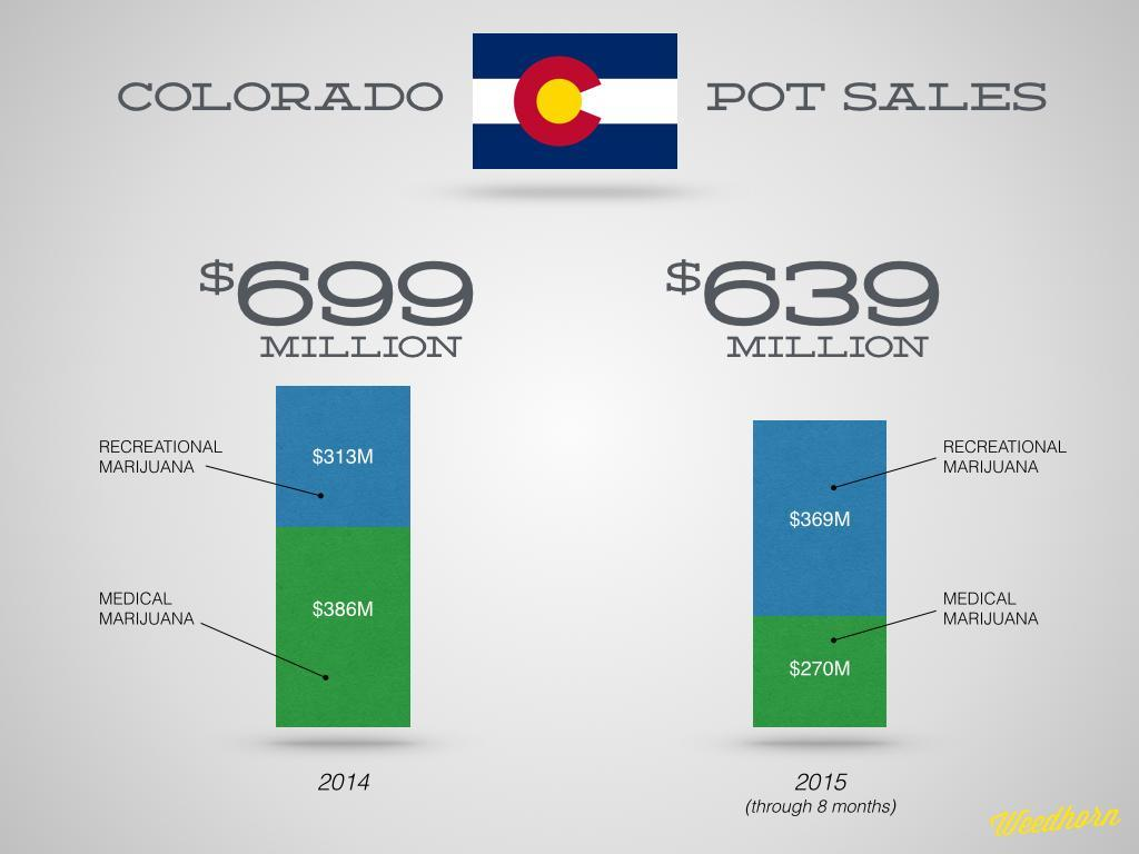 A Mind Boggling $1.3 Billion Worth Of Marijuana Has Been Sold In Colorado So Far