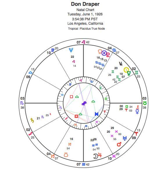 Astrologer Susan Miller Creates Don Drapers Natal Chart Paper
