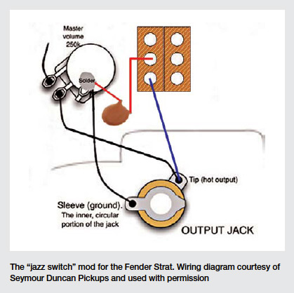 On A Strat Input Jack Wiring - Universal Wiring Diagrams cable-cloud -  cable-cloud.sceglicongusto.itsceglicongusto.it