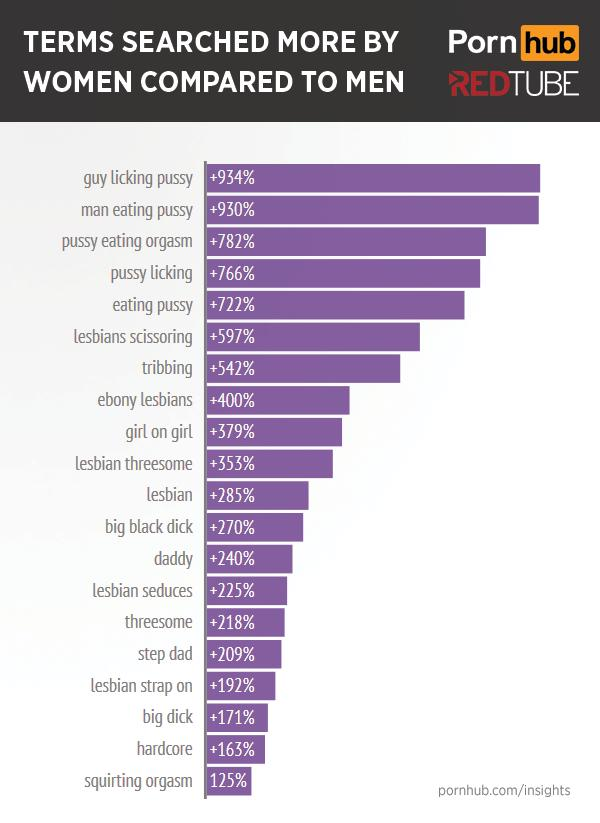 No surprises here -- as with the lesbian porn, a focus on female pleasure  takes center stage.