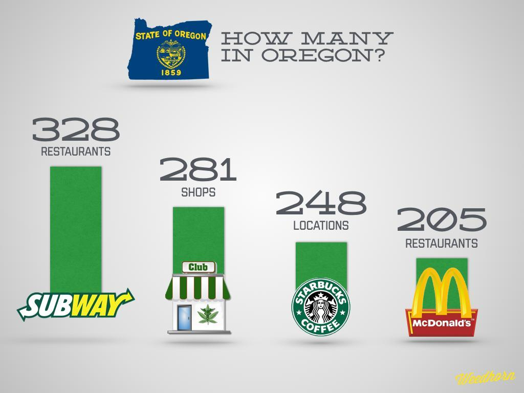 Oregon Has More Pot Shops Than Starbucks And McDonalds