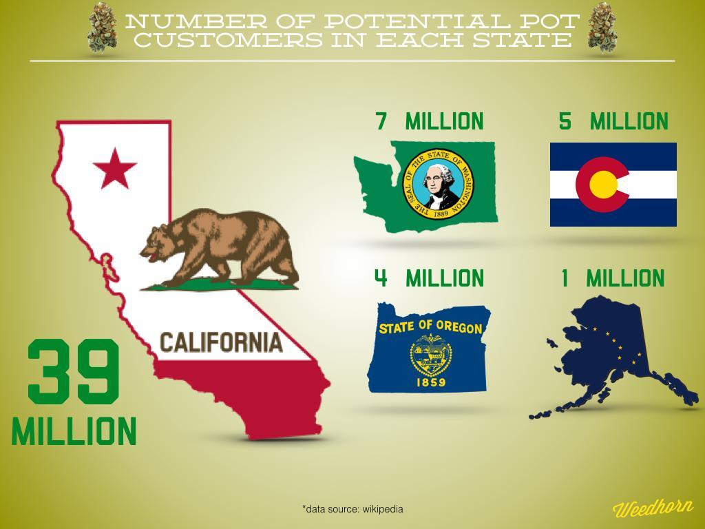 Why Marijuana Legalization In California Is So Important