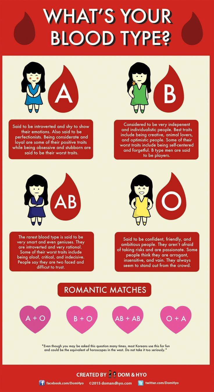 blood type A blood sample is needed the test to determine your blood group is called abo typing your blood sample is mixed with antibodies against type a and b blood then, the sample is checked to see whether or not the blood cells stick together.