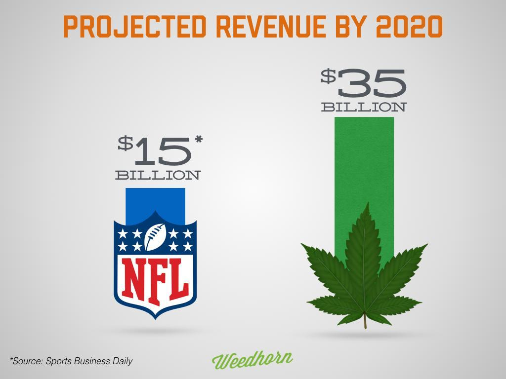 The Legal Cannabis Industry Could Be Three Times As Big As The NFL By 2020