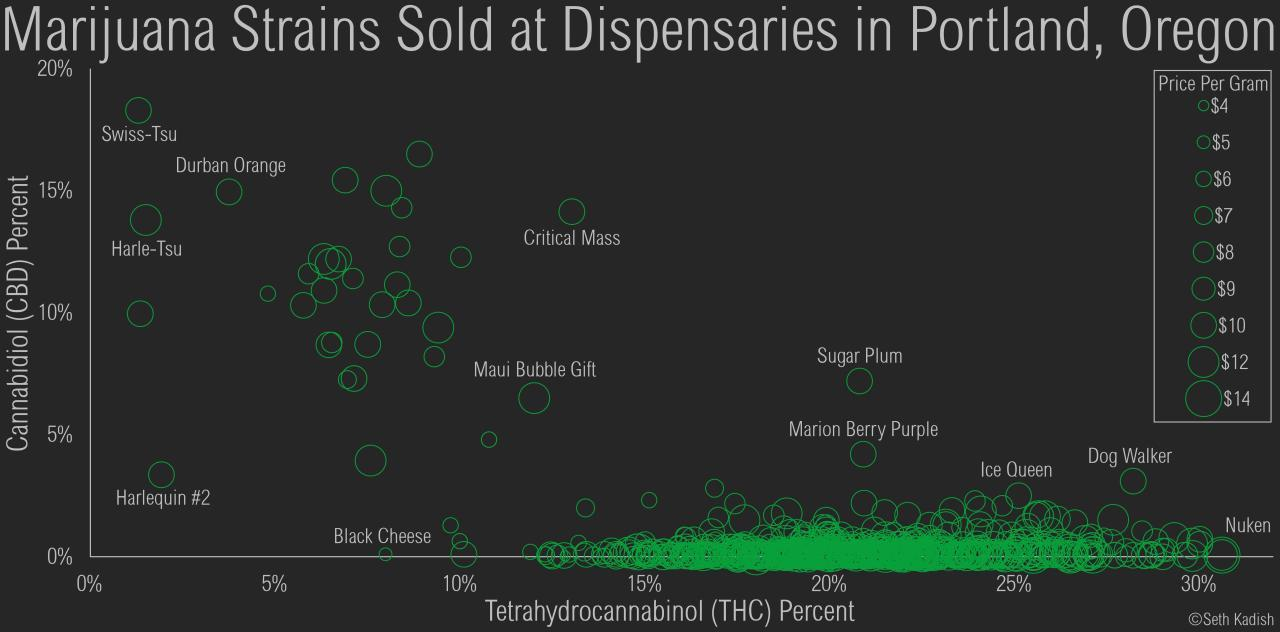 3 Geeky Charts Of The Oregon Cannabis Market