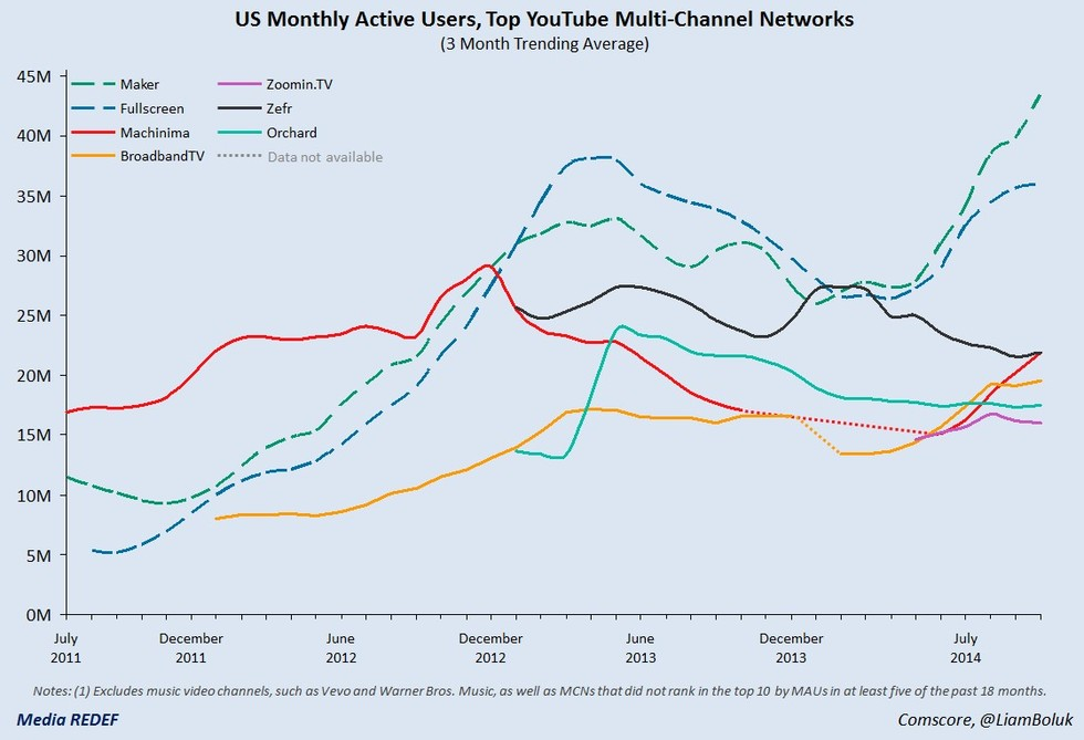 REDEF ORIGINAL: How YouTube MCNs are Conquering Hollywood