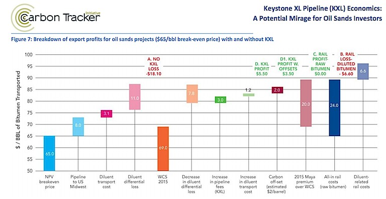 New Keystone XL Report Calls Pipeline A Mirage for Tar ...