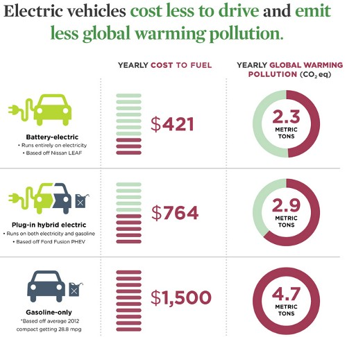 Global Warming Opportunity For Electric Cars