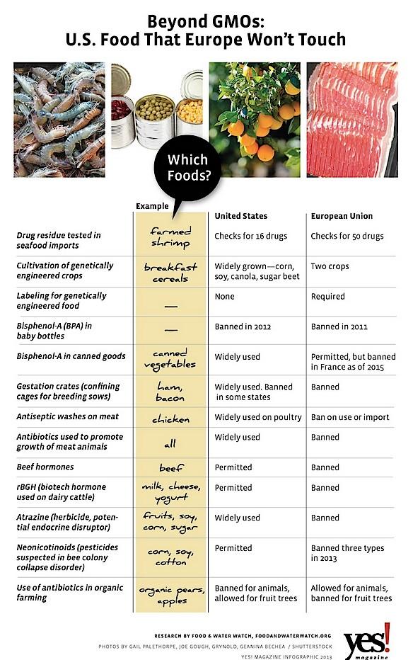 13 ways the eu beats the u s on food safety ecowatch