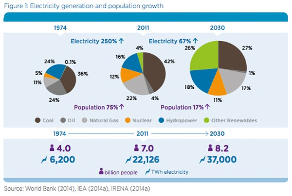 Irena renewable energy best solution for growing global - Increase greenhouse production cost free trick ...
