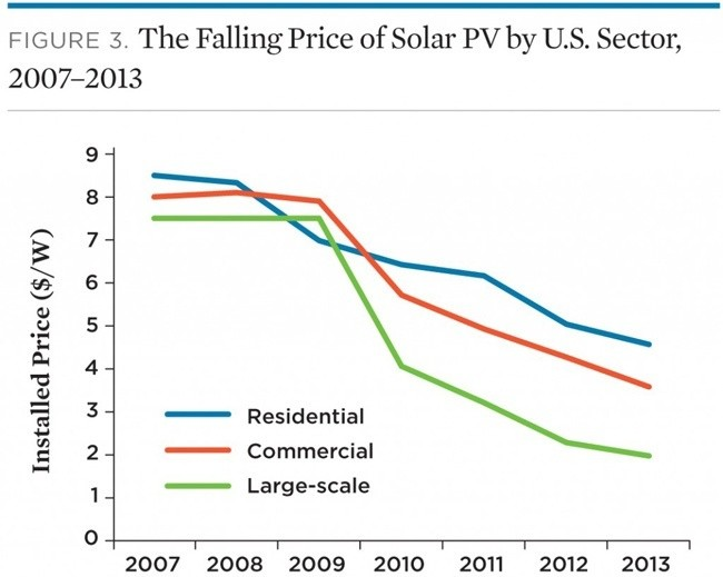 And The Cheapest Electricity In America Is Solar Ecowatch