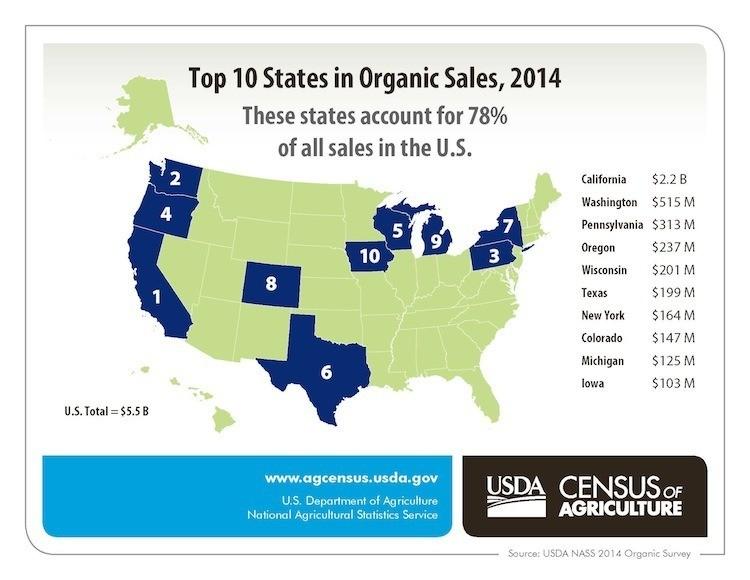 Organic Food Sales In The U S
