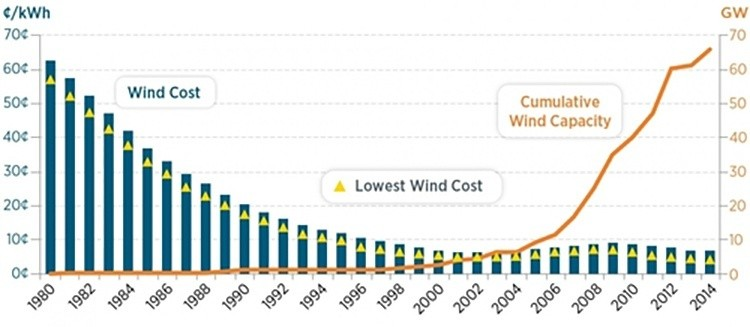 Renewable Energy Soars In 2015 Ecowatch