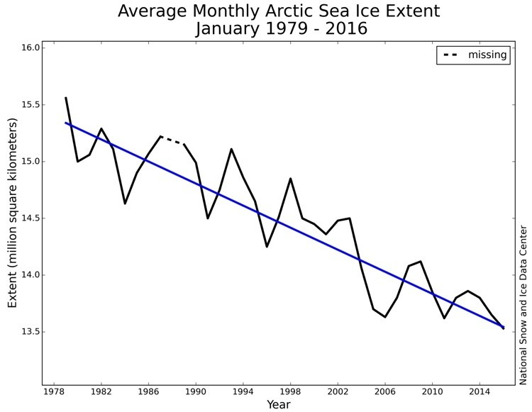 Image result for average monthly arctic sea ice extent jan 1976-2016