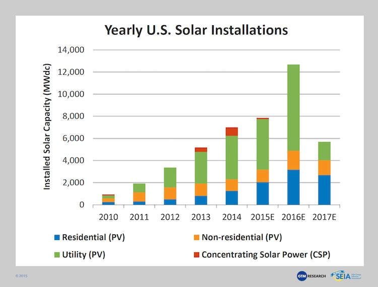 Solar Added More New Capacity Than Coal, Natural Gas and ...