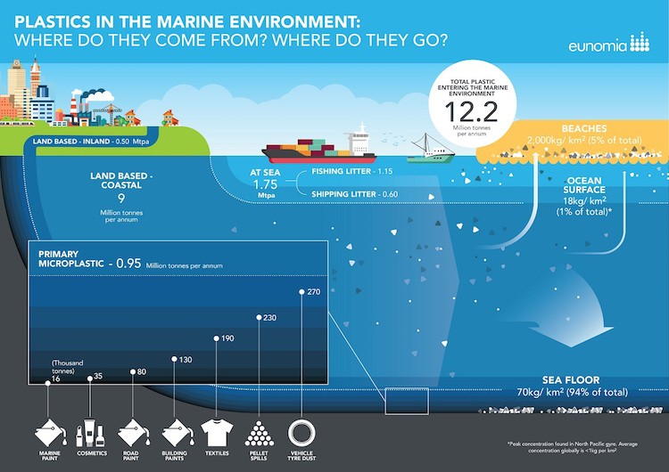 80 Of Ocean Plastic Comes From Land Based Sources New