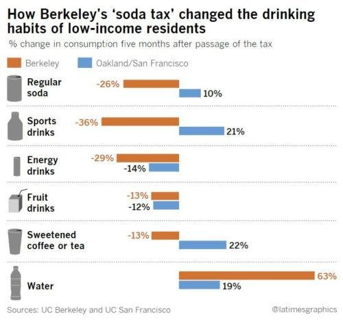 In Oakland And San Francisco Which Have Not Yet Passed A Tax Sales Of Regular Sodas Went Up By 10 Percent