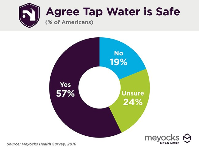Is Your Tap Water Safe to Drink?