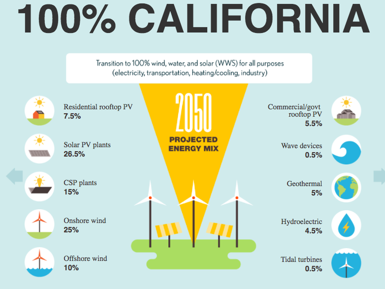 States Lead The Way Toward 100 Renewable Energy Ecowatch
