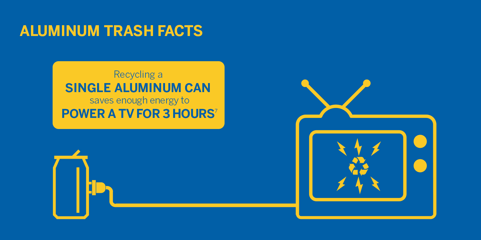 Aluminum Trash Facts