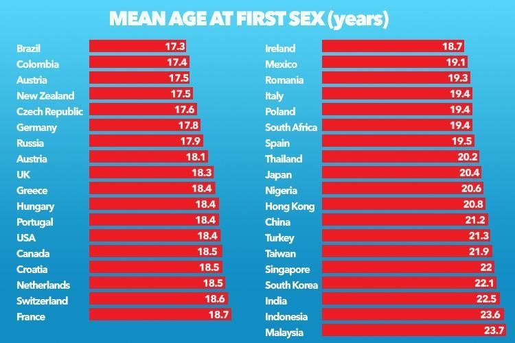 Average age guys lose their virginity-5453