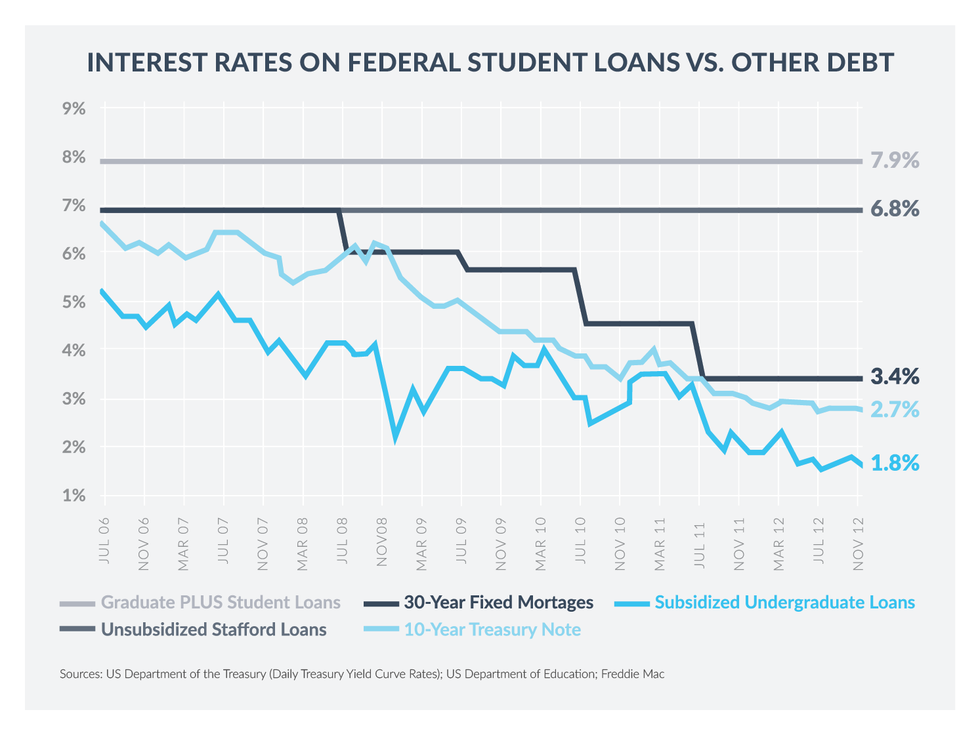 Why Federal Student Loan Interest Rates Matter for Grad School - SoFi Blog | Student Loan ...