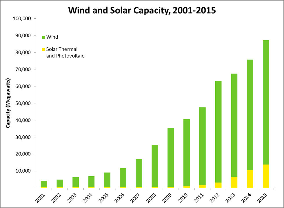 wind and solar capacity has been growing rapidly since the early 2000s us eia