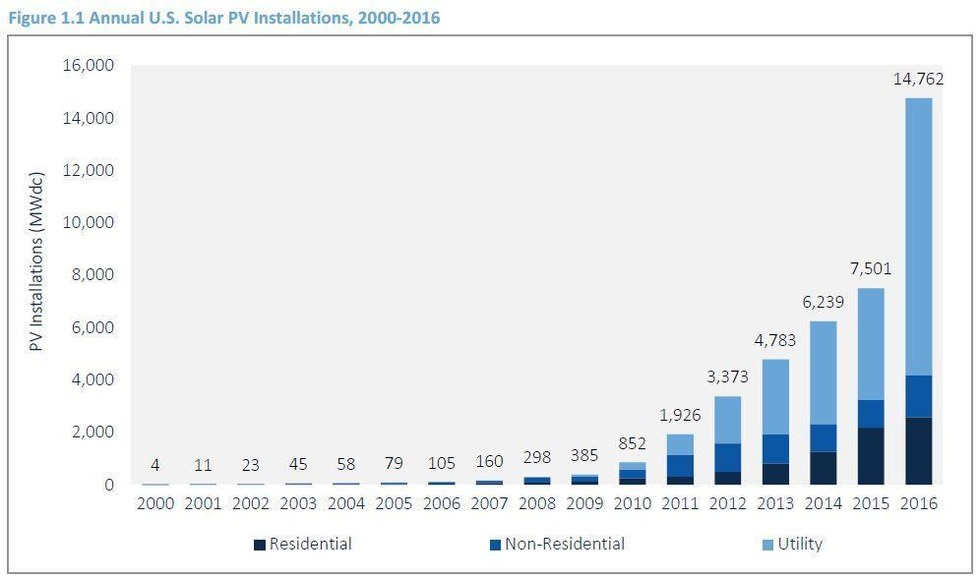 There Are 68 4 Million Better Places For Solar Panels Than